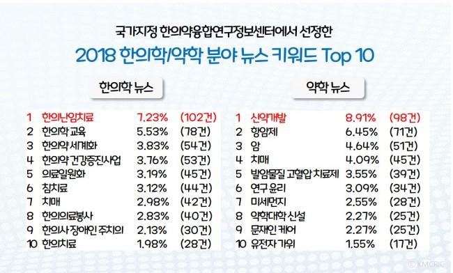 뉴스키워드 Top10.jpg