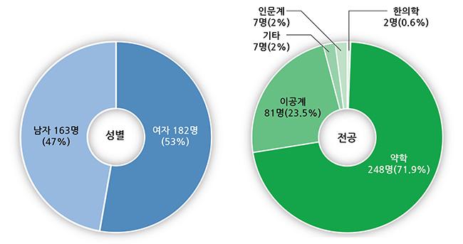 회원가입 통계 그래프-01.jpg