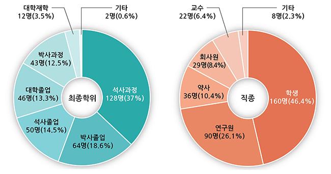 회원가입 통계 그래프-02.jpg