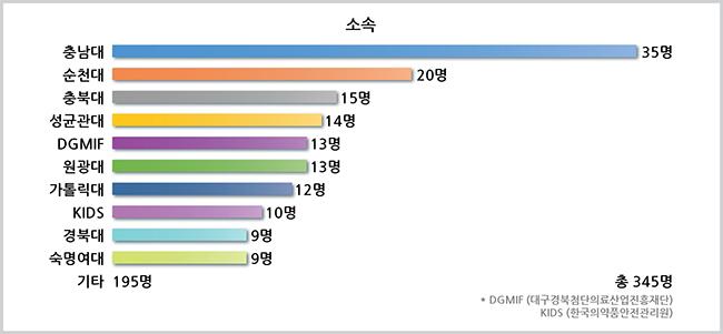 회원가입 통계 그래프-03.jpg