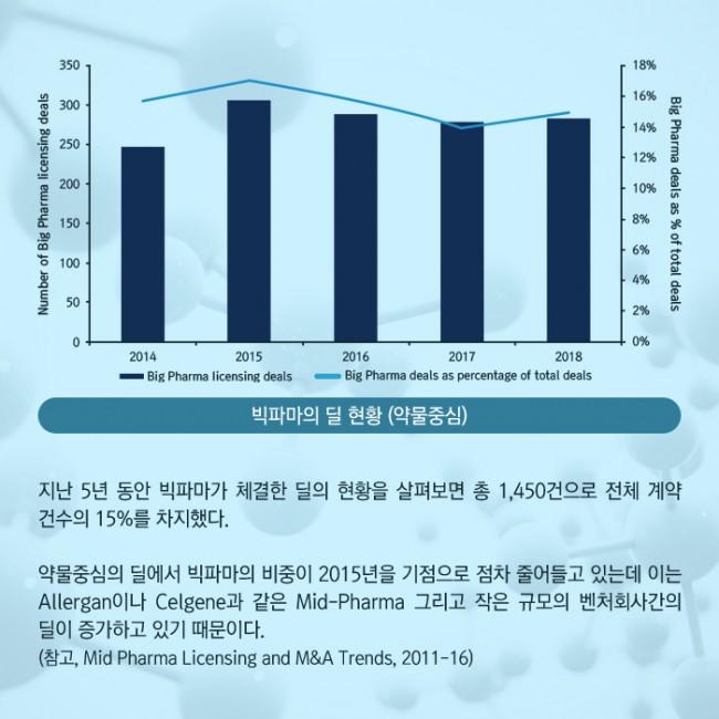 범부처신약개발사업단_글로벌 빅파마의 라이센싱 트렌드 2014-2018_02.jpg