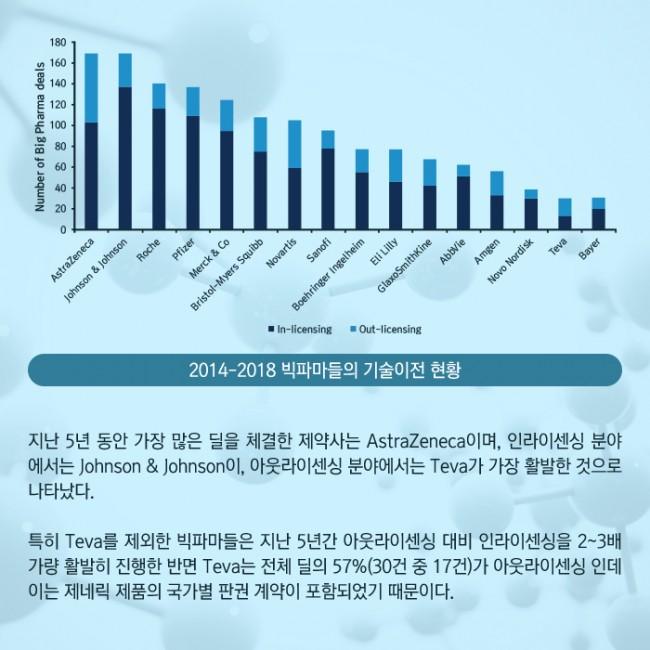 범부처신약개발사업단_글로벌 빅파마의 라이센싱 트렌드 2014-2018_03.jpg