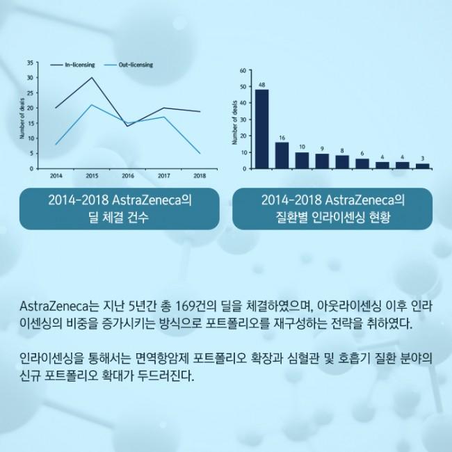 범부처신약개발사업단_글로벌 빅파마의 라이센싱 트렌드 2014-2018_04.jpg