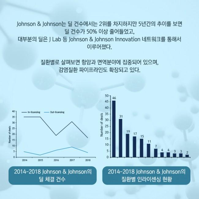 범부처신약개발사업단_글로벌 빅파마의 라이센싱 트렌드 2014-2018_05.jpg