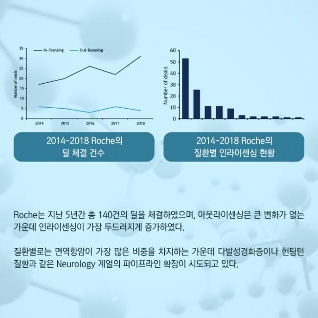 범부처신약개발사업단_글로벌 빅파마의 라이센싱 트렌드 2014-2018_06.jpg
