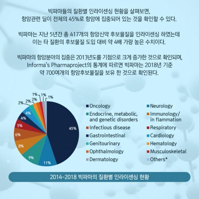범부처신약개발사업단_글로벌 빅파마의 라이센싱 트렌드 2014-2018_09.jpg