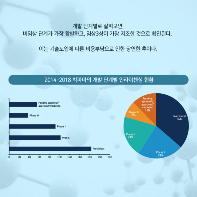 범부처신약개발사업단_글로벌 빅파마의 라이센싱 트렌드 2014-2018_11.jpg
