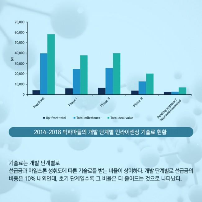 범부처신약개발사업단_글로벌 빅파마의 라이센싱 트렌드 2014-2018_12.jpg