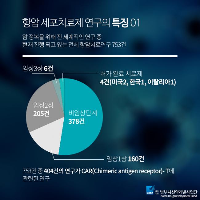 범부처신약개발사업단_항암세포치료제_03.png