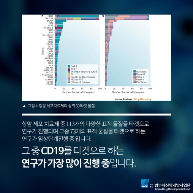 범부처신약개발사업단_항암세포치료제_08.png