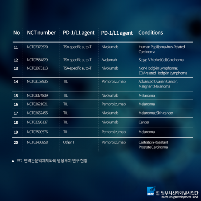 범부처신약개발사업단_항암세포치료제_12.png