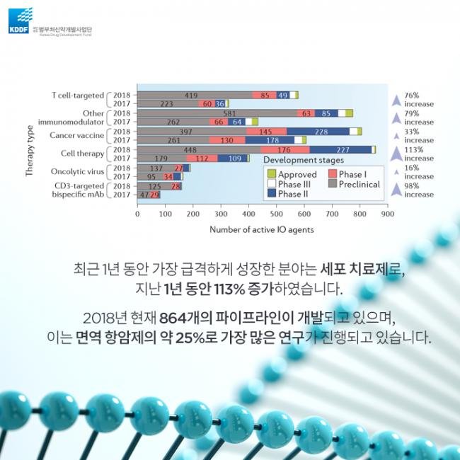 범부처신약사업개발단_면역_항암제의_Landscape_04.png