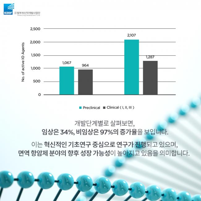 범부처신약사업개발단_면역_항암제의_Landscape_05.png