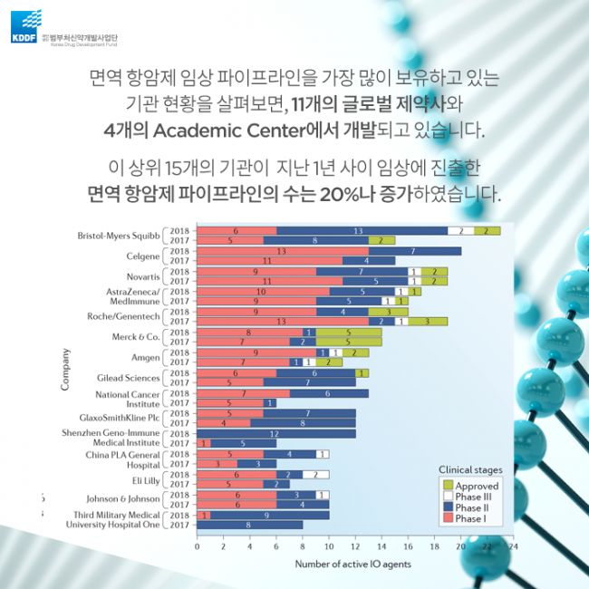 범부처신약사업개발단_면역_항암제의_Landscape_10.png