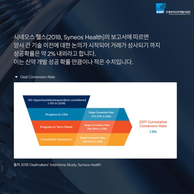 범부처신약사업개발단_글로벌_기술이전_성공_전략_04.png